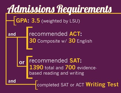 Colleges requiring essay for admission
